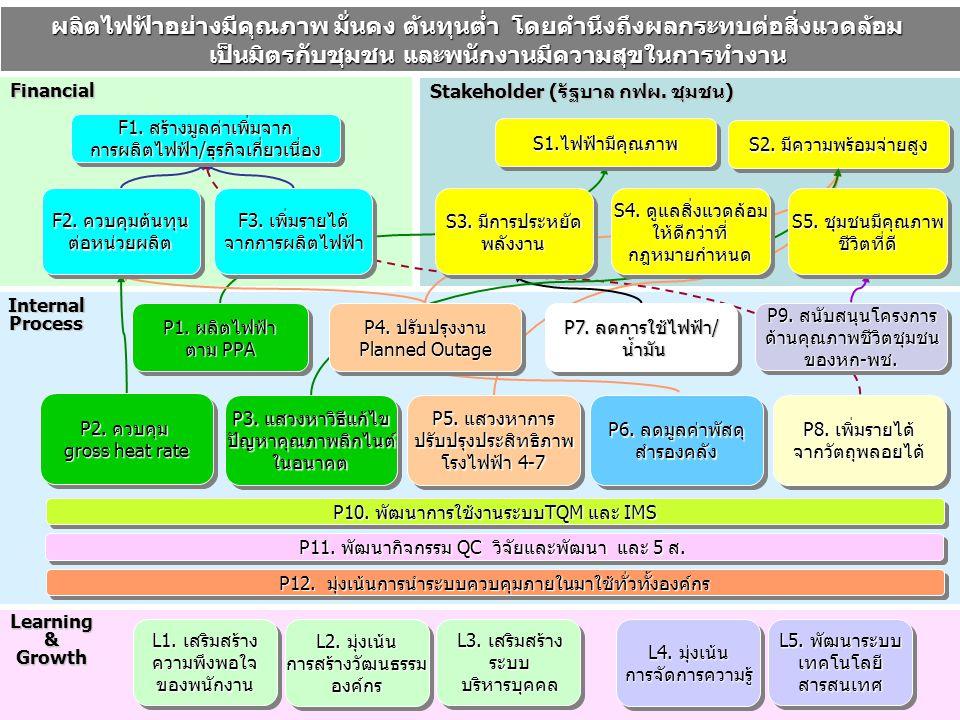 Learning & Growth Internal Process Financial Stakeholder (รัฐบาล กฟผ. ชุมชน) F1. สร้างมูลค่าเพิ่มจาก การผลิตไฟฟ้า/ธุรกิจเกี่ยวเนื่อง P2. ควบคุม gross