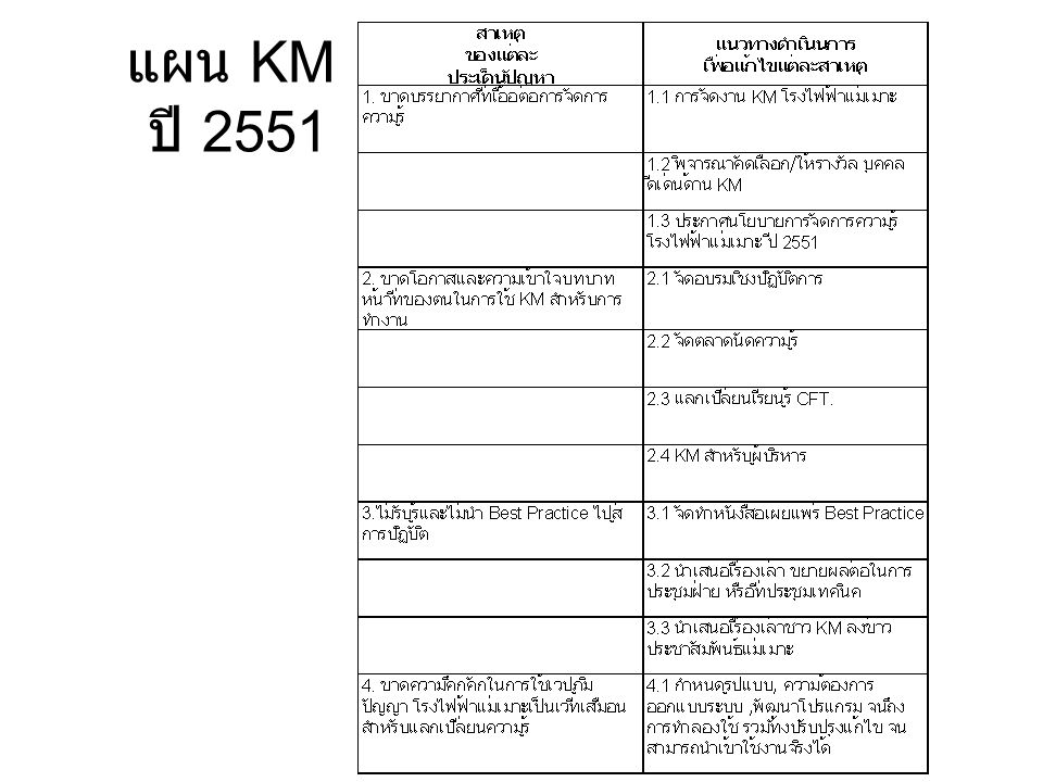 แผน KM ปี 2551