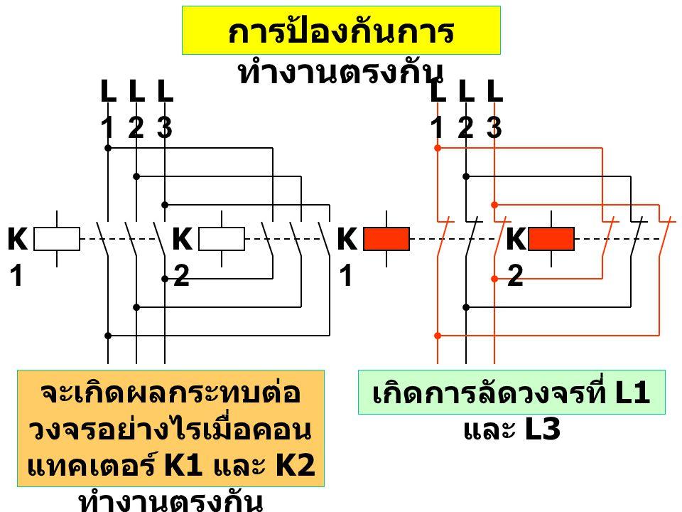 K1K1 K2K2 L1L1 L2L2 L3L3 K1K1 K2K2 L1L1 L2L2 L3L3 จะเกิดผลกระทบต่อ วงจรอย่างไรเมื่อคอน แทคเตอร์ K1 และ K2 ทำงานตรงกัน การป้องกันการ ทำงานตรงกัน เกิดการลัดวงจรที่ L1 และ L3