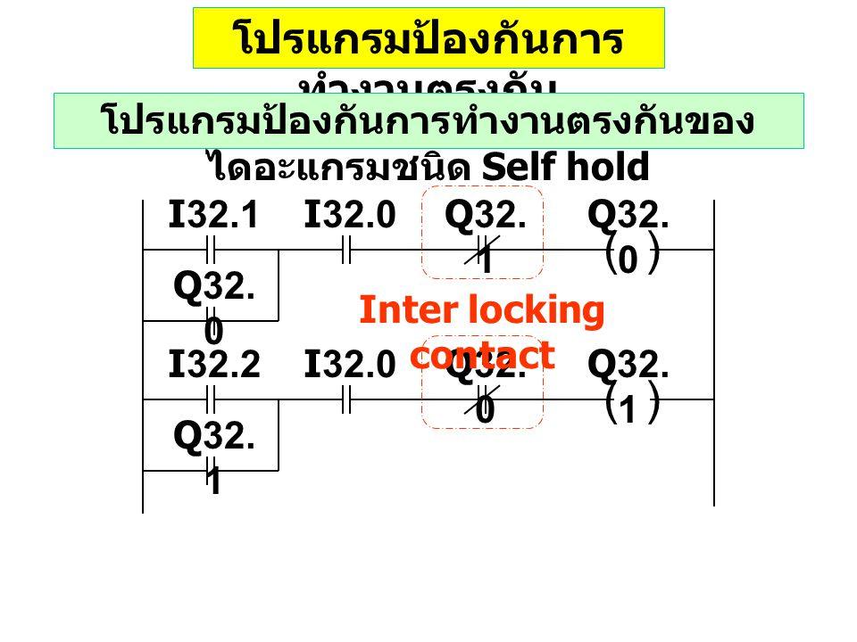 อธิบายโปรแกรมป้องกันการ ทำงานตรงกัน โปรแกรมป้องกันการทำงานตรงกันของ ไดอะแกรมชนิด Self hold Inter locking contact ( ) I32.0Q32.