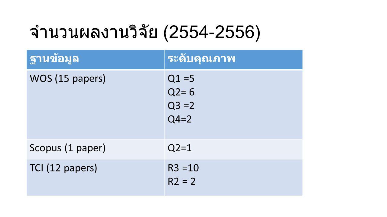 จำนวนผลงานวิจัย (2554-2556) ฐานข้อมูลระดับคุณภาพ WOS (15 papers)Q1 =5 Q2= 6 Q3 =2 Q4=2 Scopus (1 paper)Q2=1 TCI (12 papers)R3 =10 R2 = 2