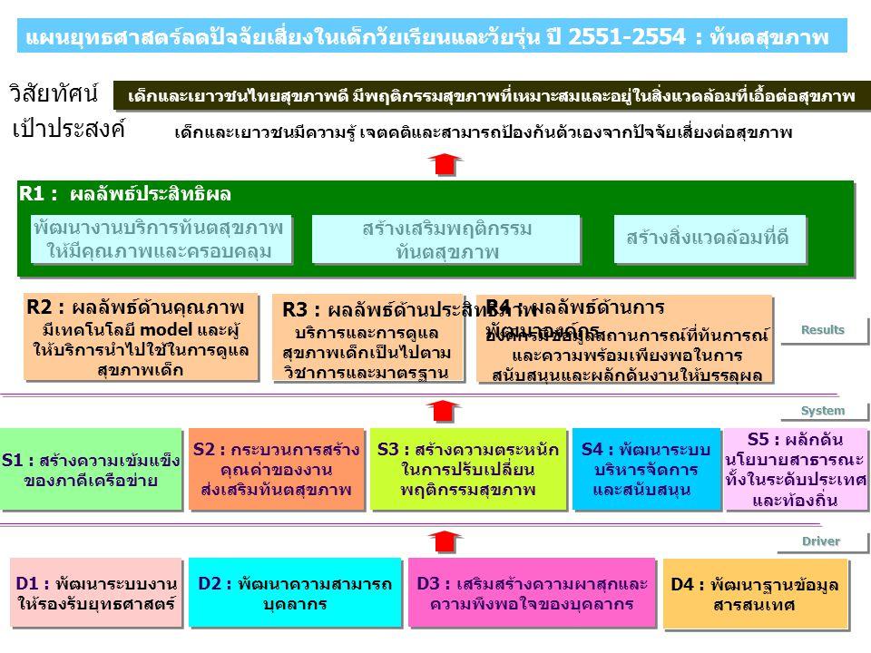 เด็กและเยาวชนไทยสุขภาพดี มีพฤติกรรมสุขภาพที่เหมาะสมและอยู่ในสิ่งแวดล้อมที่เอื้อต่อสุขภาพ วิสัยทัศน์ เด็กและเยาวชนมีความรู้ เจตคติและสามารถป้องกันตัวเองจากปัจจัยเสี่ยงต่อสุขภาพ เป้าประสงค์ S5 : ผลักดัน นโยบายสาธารณะ ทั้งในระดับประเทศ และท้องถิ่น S5 : ผลักดัน นโยบายสาธารณะ ทั้งในระดับประเทศ และท้องถิ่น S1 : สร้างความเข้มแข็ง ของภาคีเครือข่าย S1 : สร้างความเข้มแข็ง ของภาคีเครือข่าย D2 : พัฒนาความสามารถ บุคลากร D2 : พัฒนาความสามารถ บุคลากร D4 : พัฒนาฐานข้อมูล สารสนเทศ D4 : พัฒนาฐานข้อมูล สารสนเทศ S2 : กระบวนการสร้าง คุณค่าของงาน ส่งเสริมทันตสุขภาพ S2 : กระบวนการสร้าง คุณค่าของงาน ส่งเสริมทันตสุขภาพ D3 : เสริมสร้างความผาสุกและ ความพึงพอใจของบุคลากร D3 : เสริมสร้างความผาสุกและ ความพึงพอใจของบุคลากร D1 : พัฒนาระบบงาน ให้รองรับยุทธศาสตร์ D1 : พัฒนาระบบงาน ให้รองรับยุทธศาสตร์ S4 : พัฒนาระบบ บริหารจัดการ และสนับสนุน S4 : พัฒนาระบบ บริหารจัดการ และสนับสนุน DriverDriver SystemSystem S3 : สร้างความตระหนัก ในการปรับเปลี่ยน พฤติกรรมสุขภาพ S3 : สร้างความตระหนัก ในการปรับเปลี่ยน พฤติกรรมสุขภาพ R1 : ผลลัพธ์ประสิทธิผล พัฒนางานบริการทันตสุขภาพ ให้มีคุณภาพและครอบคลุม สร้างเสริมพฤติกรรม ทันตสุขภาพ R2 : ผลลัพธ์ด้านคุณภาพ มีเทคโนโลยี model และผู้ ให้บริการนำไปใช้ในการดูแล สุขภาพเด็ก บริการและการดูแล สุขภาพเด็กเป็นไปตาม วิชาการและมาตรฐาน องค์กรมีข้อมูลสถานการณ์ที่ทันการณ์ และความพร้อมเพียงพอในการ สนับสนุนและผลักดันงานให้บรรลุผล สร้างสิ่งแวดล้อมที่ดี R3 : ผลลัพธ์ด้านประสิทธิภาพ R4 : ผลลัพธ์ด้านการ พัฒนาองค์กร ResultsResults แผนยุทธศาสตร์ลดปัจจัยเสี่ยงในเด็กวัยเรียนและวัยรุ่น ปี 2551-2554 : ทันตสุขภาพ
