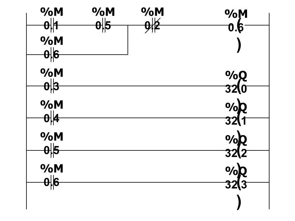 ()() ()() ()() ()() ()() %M 0.6 %Q 32.0 %M 0.3 %M 0.4 %M 0.5 %M 0.6 %M 0.1 %M 0.5 %M 0.2 %M 0.6 %Q 32.1 %Q 32.2 %Q 32.3