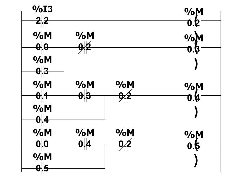 ()() ()() ()() ()() %M 0.2 %M 0.3 %M 0.4 %M 0.5 %I3 2.2 %M 0.0 %M 0.2 %M 0.3 %M 0.1 %M 0.3 %M 0.2 %M 0.4 %M 0.0 %M 0.4 %M 0.2 %M 0.5