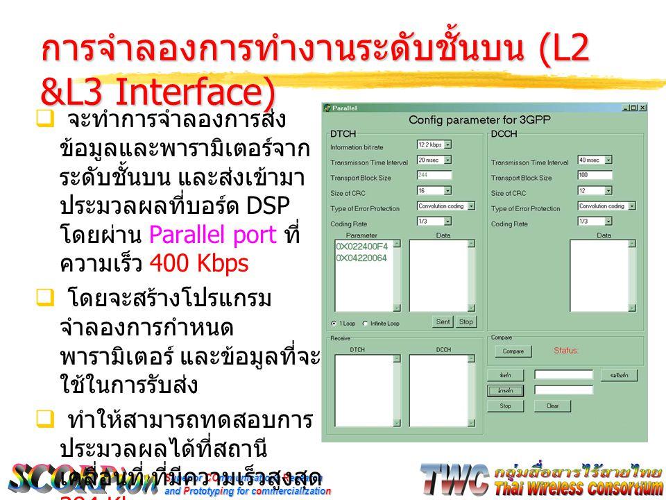 Superior COmmunications Research and Prototyping for commercialization การจำลองการทำงานระดับชั้นบน (L2 &L3 Interface)  จะทำการจำลองการส่ง ข้อมูลและพา