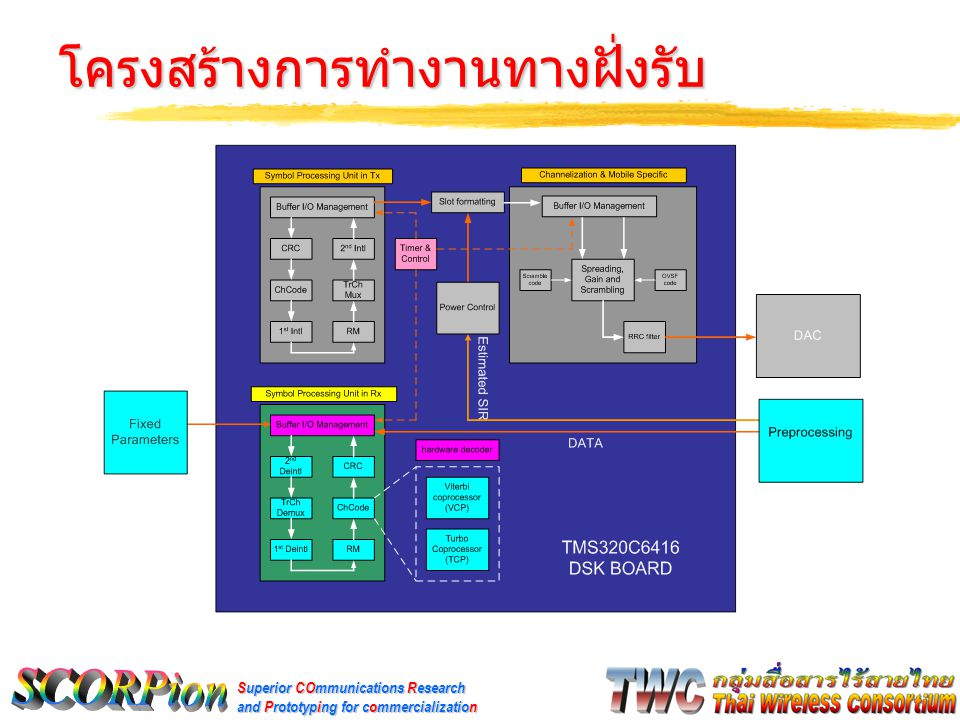 Superior COmmunications Research and Prototyping for commercialization โครงสร้างการทำงานทางฝั่งรับ
