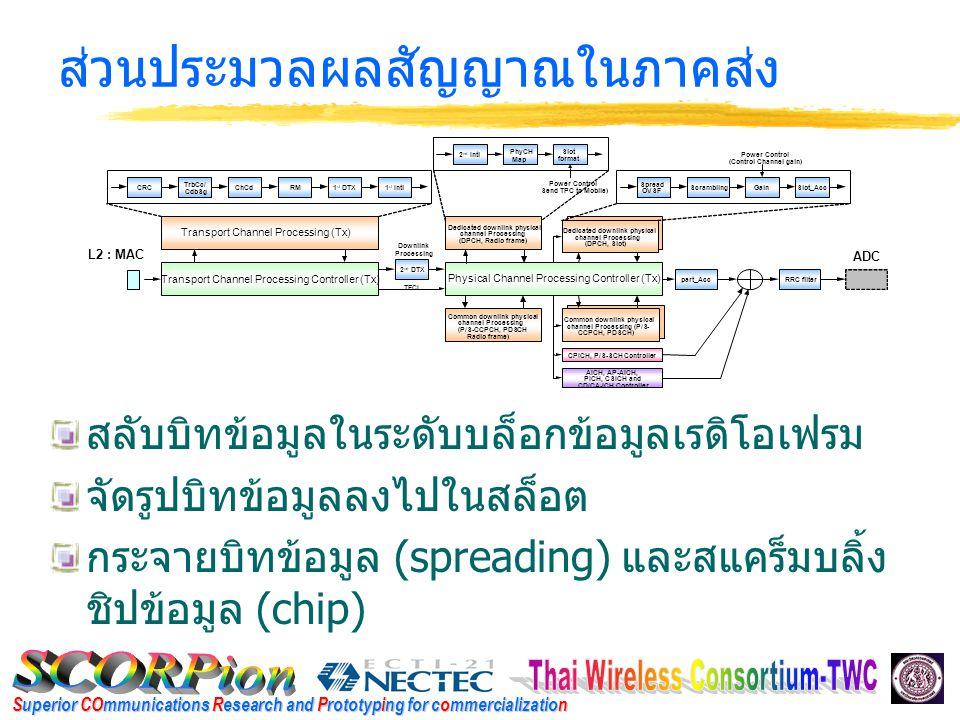 Superior COmmunications Research and Prototyping for commercialization ส่วนประมวลผลสัญญาณในภาครับ ถอดรหัสช่องสัญญาณ (Convolutional และ Turbo code) และตรวจจับความผิดพลาด (CRC) สลับบิทข้อมูลในระดับบล็อกข้อมูลทรานสพอร์ท กลับคืนมา ปรับอัตราบิทกลับคืนมาดังเดิม