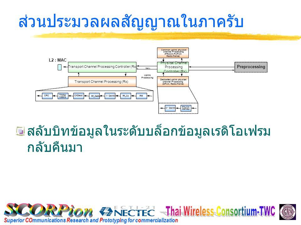 Superior COmmunications Research and Prototyping for commercialization ส่วนประมวลผลกลาง จัดสรรทรัพยากรใน ระดับชั้นฟิสิคอลให้ เหมาะสมที่สุด ควบคุมระดับกำลังงาน ที่ส่งออก ควบคุมข้อมูลใน ช่องสัญญาณบ่งชี้ (Indicator Channel)