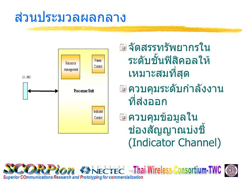 Superior COmmunications Research and Prototyping for commercialization การจัดการกับหน่วยความจำ ใช้หน่วยความจำ SDRAM ร่วมกัน เพื่อจัดสรร หน่วยความจำให้ สามารถใช้ร่วมกันได้ ส่วนควบคุม หน่วยความจำ SDRAM ระดับความสำคัญของ ส่วนต่างๆ ที่เข้าถึง หน่วยความจำ