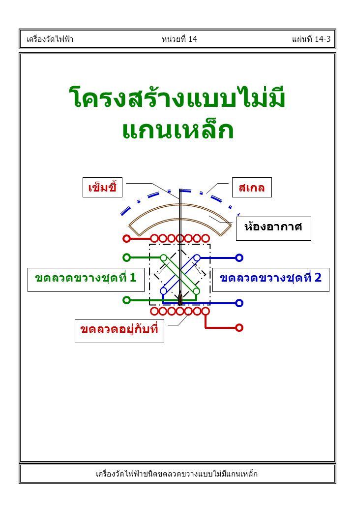 แผ่นที่ 14-3 เครื่องวัดไฟฟ้า โครงสร้างแบบไม่มี แกนเหล็ก หน่วยที่ 14 เครื่องวัดไฟฟ้าชนิดขดลวดขวางแบบไม่มีแกนเหล็ก เข็มชี้สเกล ขดลวดขวางชุดที่ 2ขดลวดขวางชุดที่ 1 ขดลวดอยู่กับที่ ห้องอากาศ