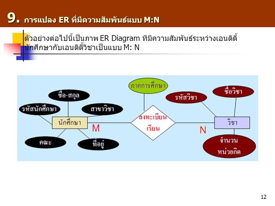 12 9. การแปลง ER ที่มีความสัมพันธ์แบบ M:N 9. การแปลง ER ที่มีความสัมพันธ์แบบ M:N ตัวอย่างต่อไปนี้เป็นภาพ ER Diagram ทีมีความสัมพันธ์ระหว่างเอนติตี้ นั