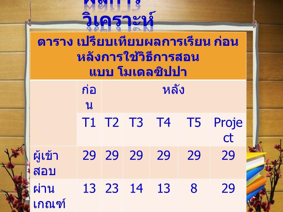 ตาราง เปรียบเทียบผลการเรียน ก่อน หลังการใช้วิธีการสอน แบบ โมเดลซิปปา ก่อ น หลัง T1T2T3T4T5Proje ct ผู้เข้า สอบ 29 ผ่าน เกณฑ์ 13231413829 ร้อยละ ผู้ผ่า