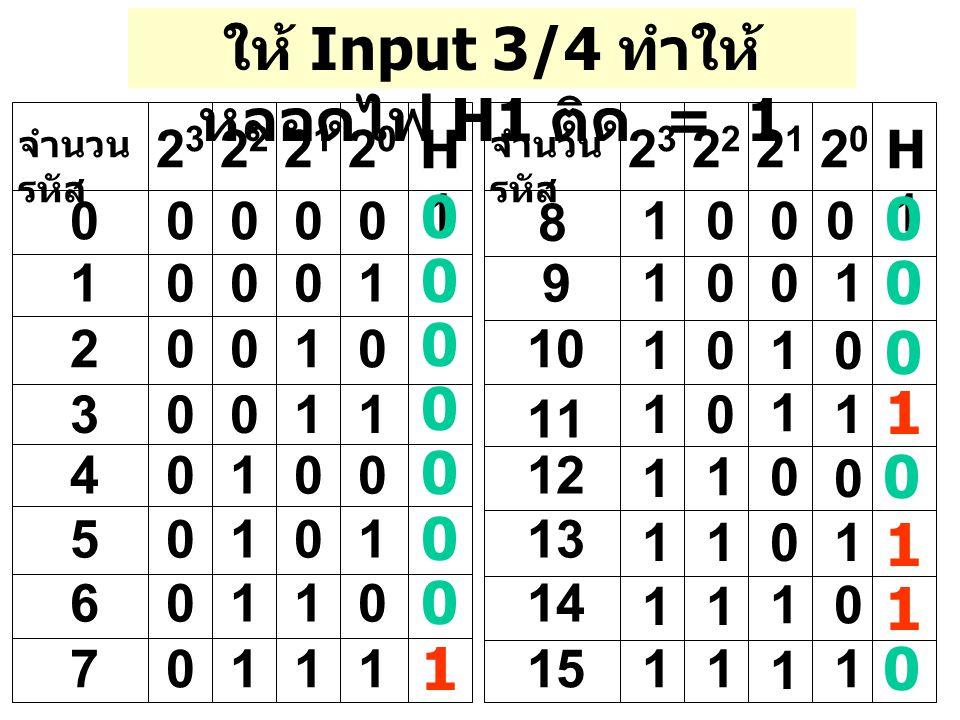 ให้ Input 3/4 ทำให้ หลอดไฟ H1 ติด = 1 จำนวน รหัส 2323 2020 21212 1 2 3 4 5 6 7 00000 0001 0010 0011 0100 0101 0110 0111 H1H1 2323 2020 21212 8 9 10 11