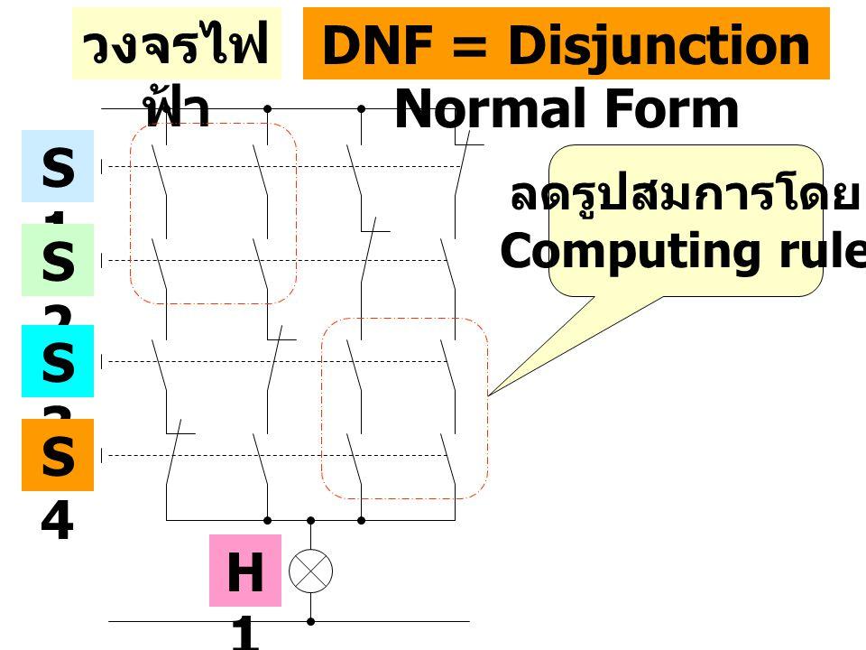วงจรไฟ ฟ้า S1S1 S2S2 S3S3 S4S4 DNF = Disjunction Normal Form H1H1 ลดรูปสมการโดย Computing rule