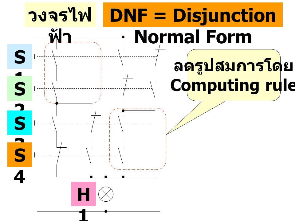 วงจรไฟ ฟ้า S1S1 S2S2 S3S3 S4S4 DNF = Disjunction Normal Form ลดรูปสมการโดย Computing rule H1H1