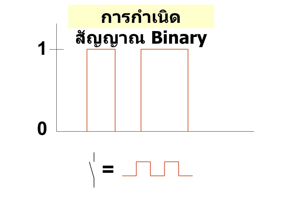 วงจรไฟ ฟ้า S1S1 S2S2 S3S3 S4S4 H1H1 DNF = Disjunction Normal Form สมการ Boolean H1 = V(S1.S2.S3.S 4) V(S1.S2.S 3.S4)