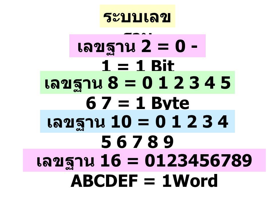 ระบบเลข ฐาน เลขฐาน 2 = 0 - 1 = 1 Bit เลขฐาน 8 = 0 1 2 3 4 5 6 7 = 1 Byte เลขฐาน 10 = 0 1 2 3 4 5 6 7 8 9 เลขฐาน 16 = 0123456789 ABCDEF = 1Word
