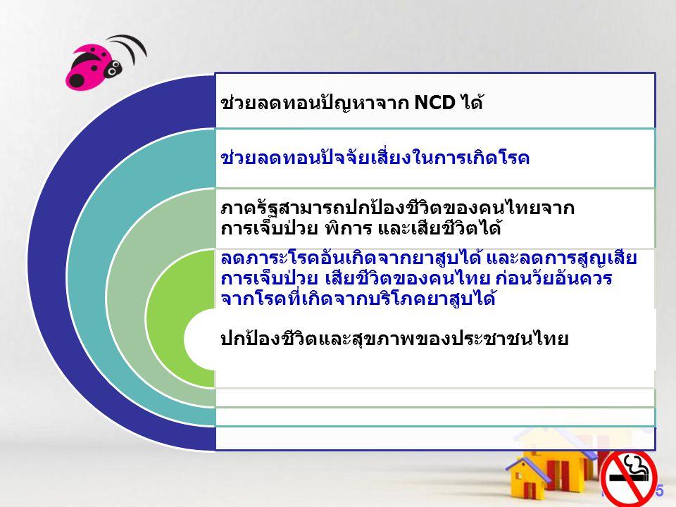 Powerpoint Templates Page 15 ช่วยลดทอนปัญหาจาก NCD ได้ ช่วยลดทอนปัจจัยเสี่ยงในการเกิดโรค ภาครัฐสามารถปกป้องชีวิตของคนไทยจาก การเจ็บป่วย พิการ และเสียช