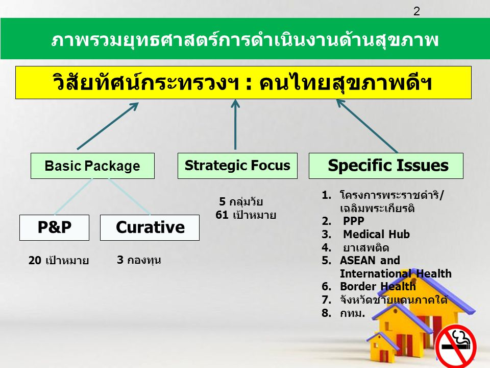 Powerpoint Templates Page 2 วิสัยทัศน์กระทรวงฯ : คนไทยสุขภาพดีฯ Basic Package Strategic Focus Specific Issues P&PCurative 20 เป้าหมาย 3 กองทุน 5 กลุ่ม