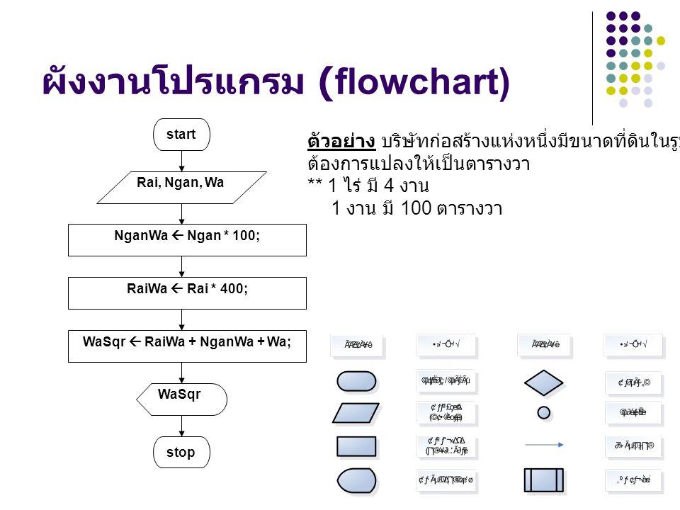 ผังงานโปรแกรม (flowchart) NganWa  Ngan * 100; WaSqr  RaiWa + NganWa + Wa; start Rai, Ngan, Wa WaSqr stop RaiWa  Rai * 400; ตัวอย่าง บริษัทก่อสร้างแ