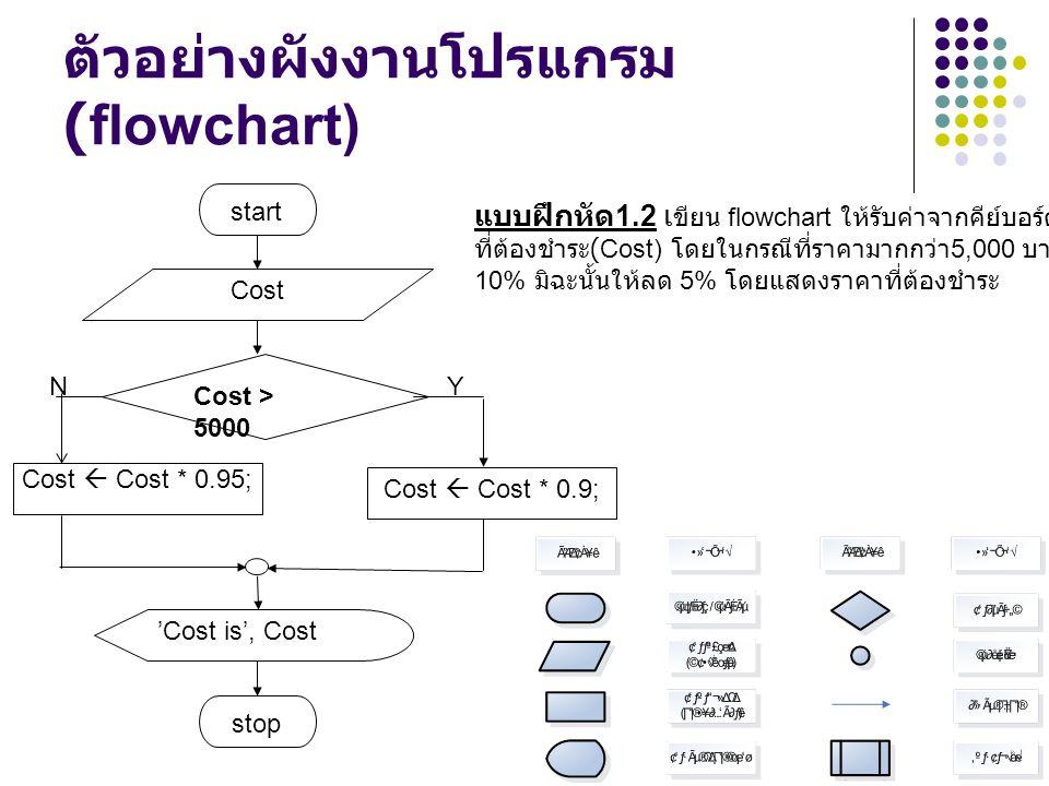 ตัวอย่างผังงานโปรแกรม (flowchart) NY start Cost 'Cost is', Cost stop Cost  Cost * 0.9; Cost > 5000 แบบฝึกหัด 1.2 เ ขียน flowchart ให้รับค่าจากคีย์บอร