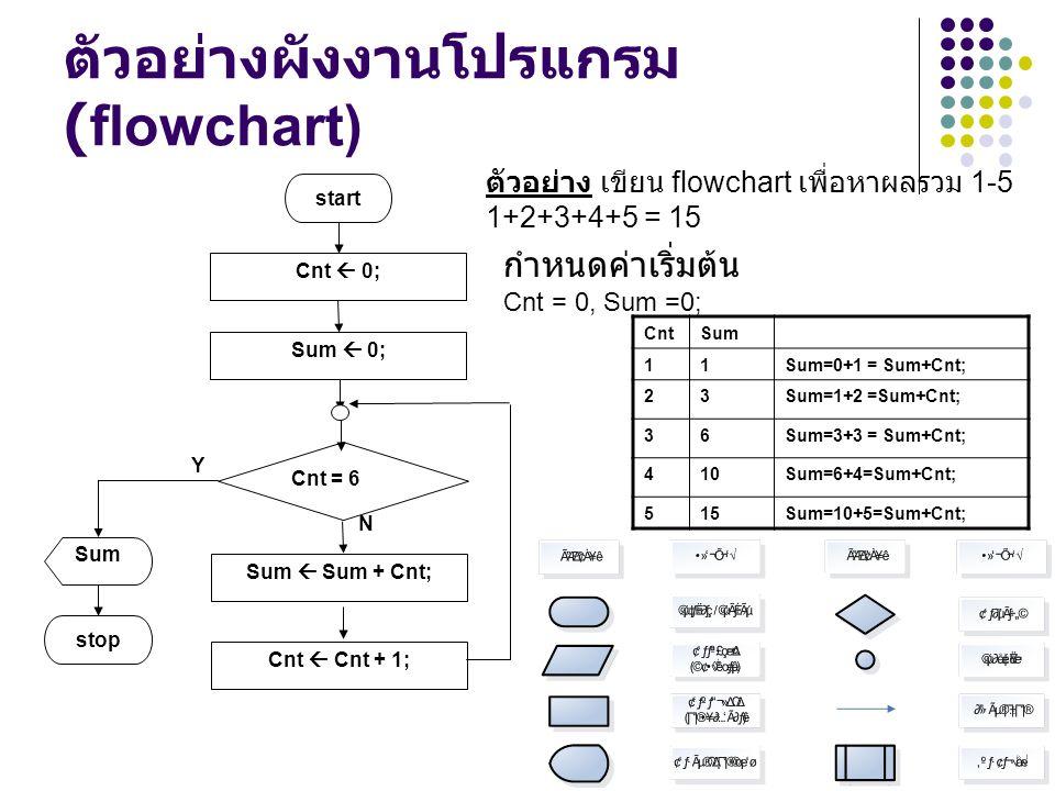ตัวอย่างผังงานโปรแกรม (flowchart) กำหนดค่าเริ่มต้น Cnt = 0, Sum =0; N Y Sum  0; Cnt  0; start Cnt = 6 Sum  Sum + Cnt; Cnt  Cnt + 1; stop Sum ตัวอย