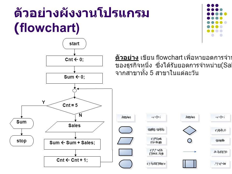 ตัวอย่างผังงานโปรแกรม (flowchart) N Sales Y Sum  0; Cnt  0; start Cnt = 5 Sum  Sum + Sales; Cnt  Cnt + 1; stop Sum ตัวอย่าง เขียน flowchart เพื่อห