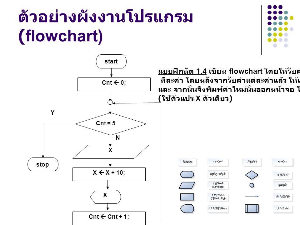 ตัวอย่างผังงานโปรแกรม (flowchart) N X Y start Cnt = 5 X  X + 10; Cnt  Cnt + 1; stop แบบฝึกหัด 1.4 เขียน flowchart โดยให้รับค่าจากคีย์บอร์ด 5 ค่า ทีล