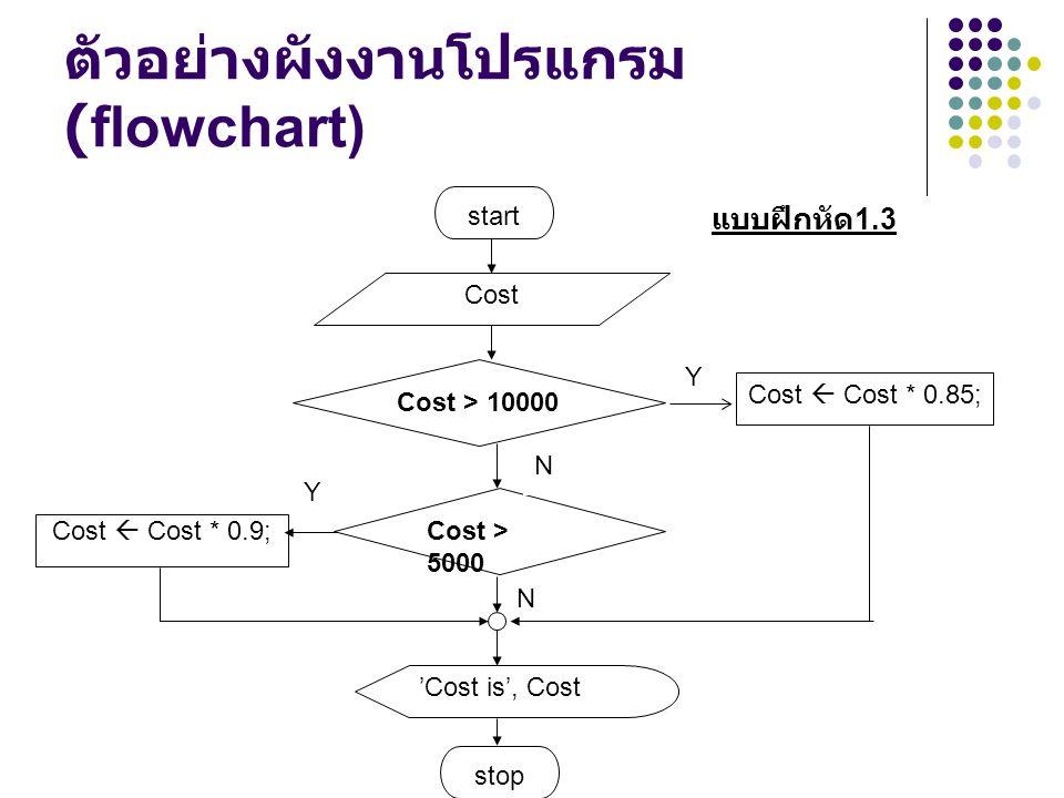 ตัวอย่างผังงานโปรแกรม (flowchart) Y start Cost 'Cost is', Cost stop Cost  Cost * 0.85; Cost > 10000 แบบฝึกหัด 1.3 Cost  Cost * 0.9; Cost > 5000 N Y