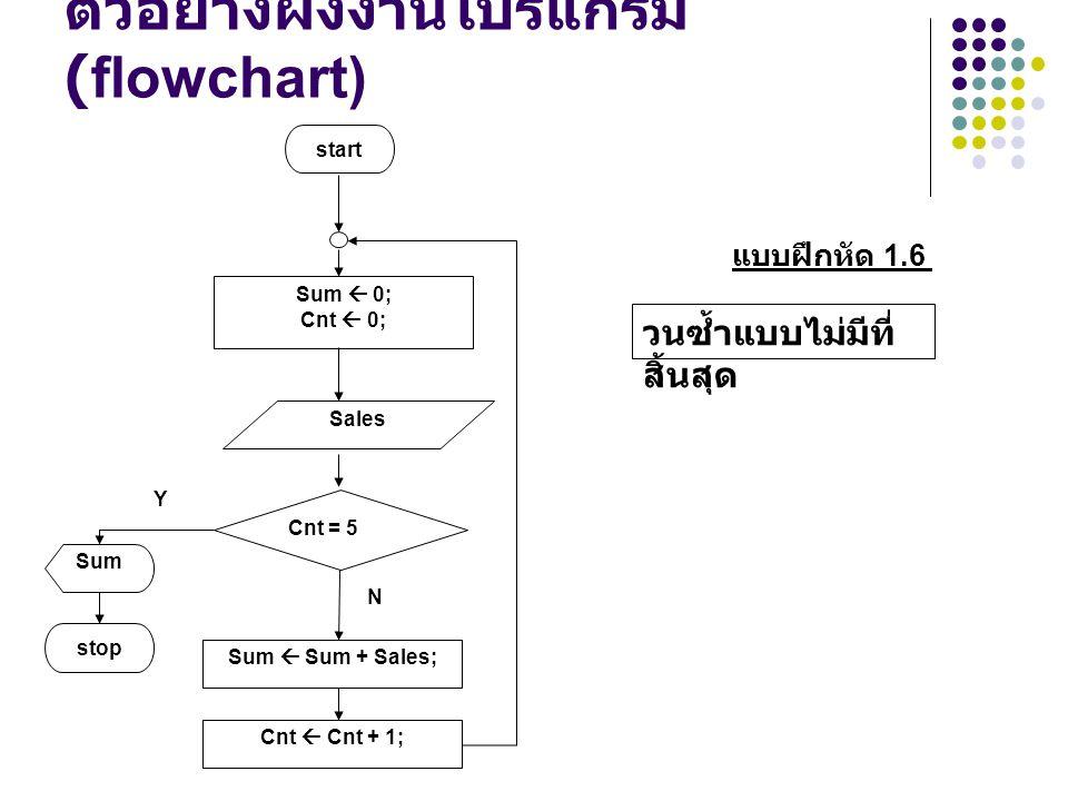 ตัวอย่างผังงานโปรแกรม (flowchart) N Sales Y Sum  0; Cnt  0; start Cnt = 5 Sum  Sum + Sales; Cnt  Cnt + 1; stop Sum แบบฝึกหัด 1.6 วนซ้ำแบบไม่มีที่