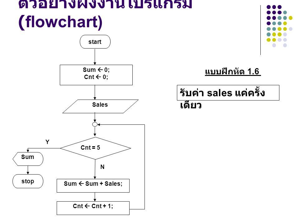 ตัวอย่างผังงานโปรแกรม (flowchart) N Sales Y Sum  0; Cnt  0; start Cnt = 5 Sum  Sum + Sales; Cnt  Cnt + 1; stop Sum แบบฝึกหัด 1.6 รับค่า sales แค่ค