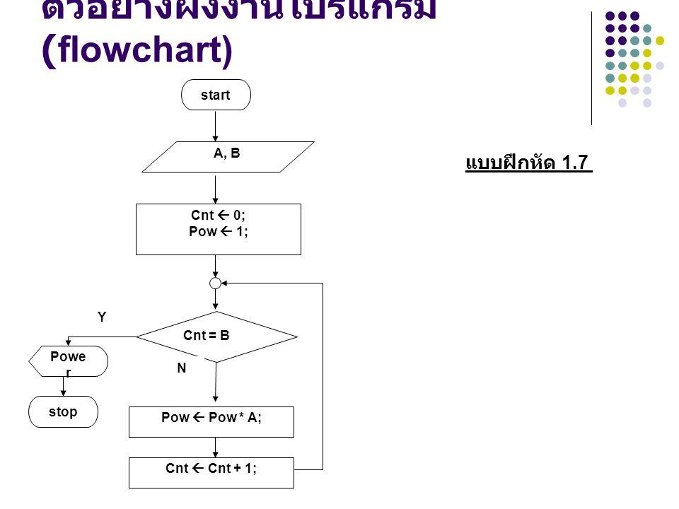 ตัวอย่างผังงานโปรแกรม (flowchart) N A, B Y Cnt  0; Pow  1; start Cnt = B Pow  Pow * A; Cnt  Cnt + 1; stop Powe r แบบฝึกหัด 1.7 N