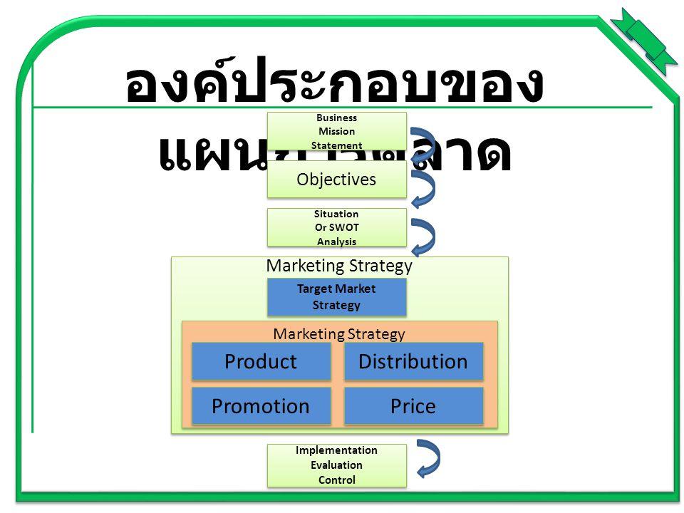 องค์ประกอบของ แผนการตลาด Business Mission Statement Business Mission Statement Objectives Situation Or SWOT Analysis Situation Or SWOT Analysis Implem