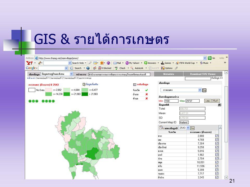 21 GIS & รายได้การเกษตร
