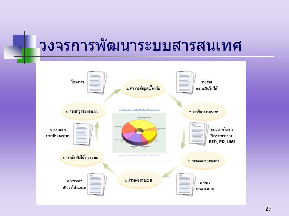 27 วงจรการพัฒนาระบบสารสนเทศ
