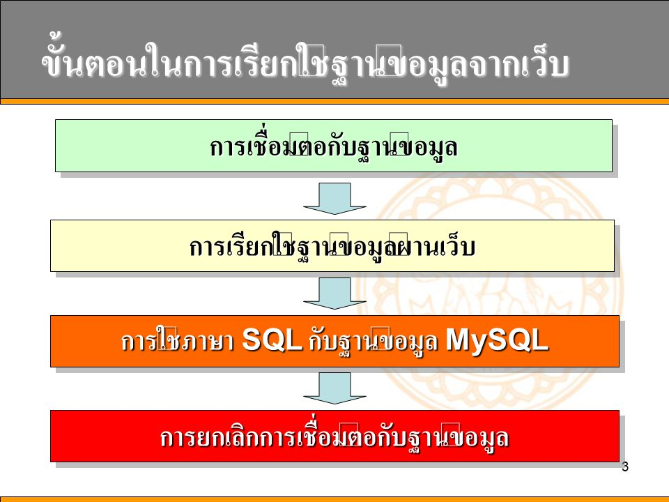 64 mysql_ insert_id () require( connect_inc.php );...