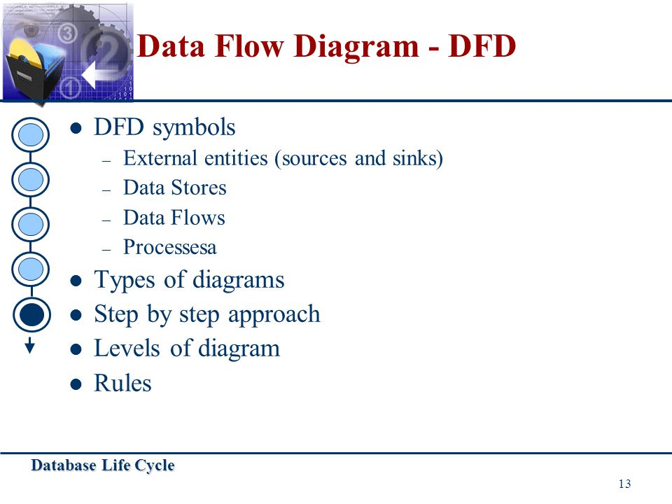 Database Life Cycle 13 DFD symbols – External entities (sources and sinks) – Data Stores – Data Flows – Processesa Types of diagrams Step by step appr