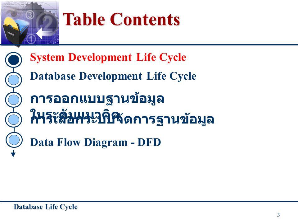 Database Life Cycle 4 System Development Life Cycle  Feasibility Study - ศึกษาความเป็นไปได้ในการพัฒนา ระบบงาน ประเมินต้นทุน วางแผนการทำงาน วางแผนการทำงาน  System Analysis - เก็บรวบรวมข้อมูล ความต้องการผู้ใช้ กำหนดขอบเขตของงาน  System Design - ออกแบบระบบ  Prototyping - สร้างระบบงานต้นแบบนำไปทดลองใช้ ถ้ามี ข้อผิดพลาดกลับไปทำ - สร้างระบบงานต้นแบบนำไปทดลองใช้ ถ้ามี ข้อผิดพลาดกลับไปทำ Requirement Collection and Analysis Requirement Collection and Analysis