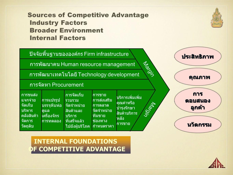 ปัจจัยพื้นฐานขององค์กร Firm infrastructure การพัฒนาคน Human resource management การพัฒนาเทคโนโลยี Technology development การจัดหา Procurement การขนส่ง แจกจ่าย จัดเก็บ บริหาร คลังสินค้า จัดการ วัตถุดิบ การแปรรูป บรรจุหีบห่อ ดูแล เครื่องจักร การทดลอง การจัดเก็บ รวบรวม จัดจำหน่าย สินค้าและ บริการ ที่เสร็จแล้ว ไปยังผู้บริโภค การขาย การส่งเสริม การตลาด จัดจำหน่าย ทีมขาย ช่องทาง กำหนดราคา บริการเพิ่มเพิ่ม คุณค่าหรือ บำรุงรักษา สินค้าบริการ หลัง การขาย Margin INTERNAL FOUNDATIONS OF COMPETITIVE ADVANTAGE ประสิทธิภาพ คุณภาพ คุณภาพ การ ตอบสนอง ลูกค้า นวัตกรรม นวัตกรรม Sources of Competitive Advantage Industry Factors Broader Environment Internal Factors
