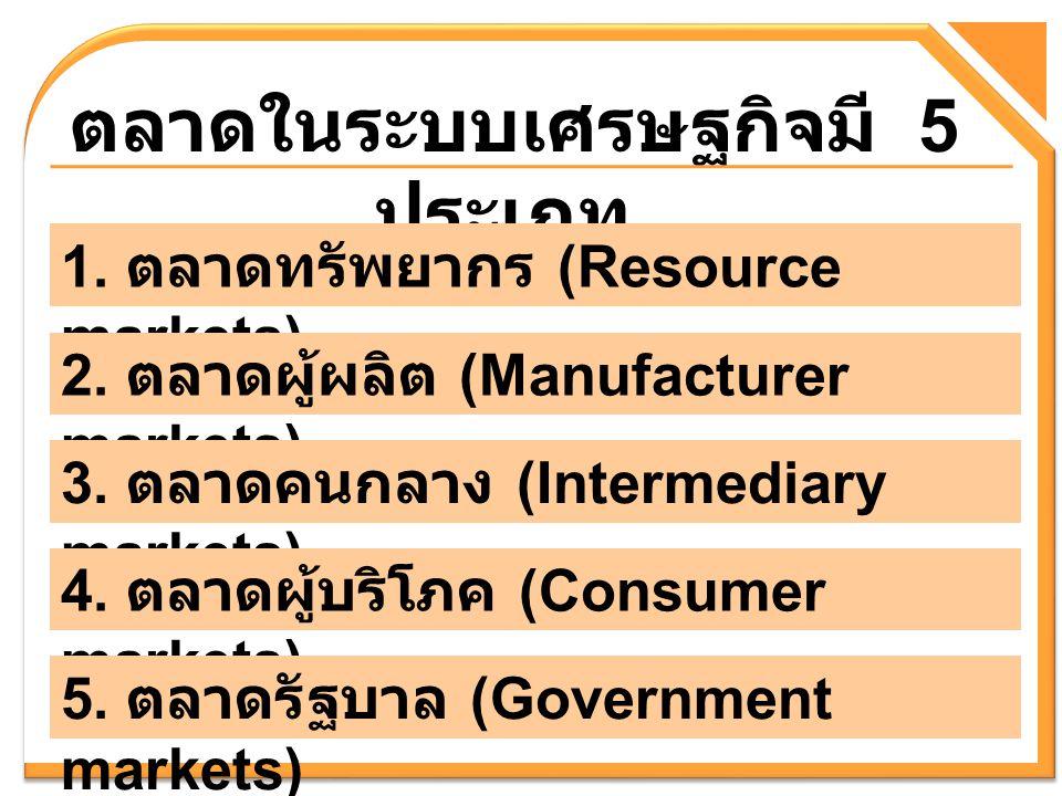 ตลาดในระบบเศรษฐกิจมี 5 ประเภท 1. ตลาดทรัพยากร (Resource markets) 2. ตลาดผู้ผลิต (Manufacturer markets) 3. ตลาดคนกลาง (Intermediary markets) 4. ตลาดผู้