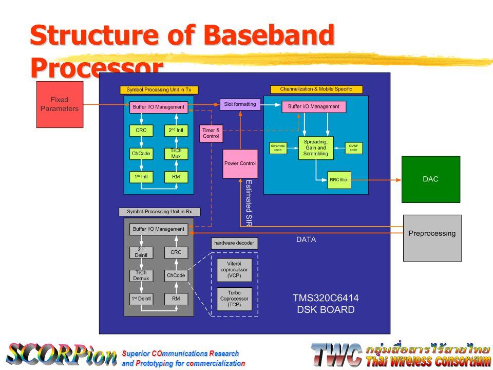 Superior COmmunications Research and Prototyping for commercialization Performance Measurement Scenario  ทดสอบการประมวลผลสัญญาณโดยใช้ พารามิเตอร์แบบตายตัว (Fixed Parameter) ที่ ช่องสัญญาณ 384 Kbps (Data Channel) ซึ่ง เป็นช่องสัญญาณที่สถานีเคลื่อนที่รองรับได้มาก ที่สุด  การทดสอบจะทำที่เวลาจริง (Real Time) แบ่งเป็น 3 ส่วน คือ  CRC to 1 st Interleaver  Rate Matching to 2 nd Interleaver  Slot format to RRC filter  จะใช้ EDMA (Enhanced Direct Memory Access) สำหรับส่งข้อมูลผ่าน Parallel ports เข้า บอร์ด DAC (Digital to Analog Converter)