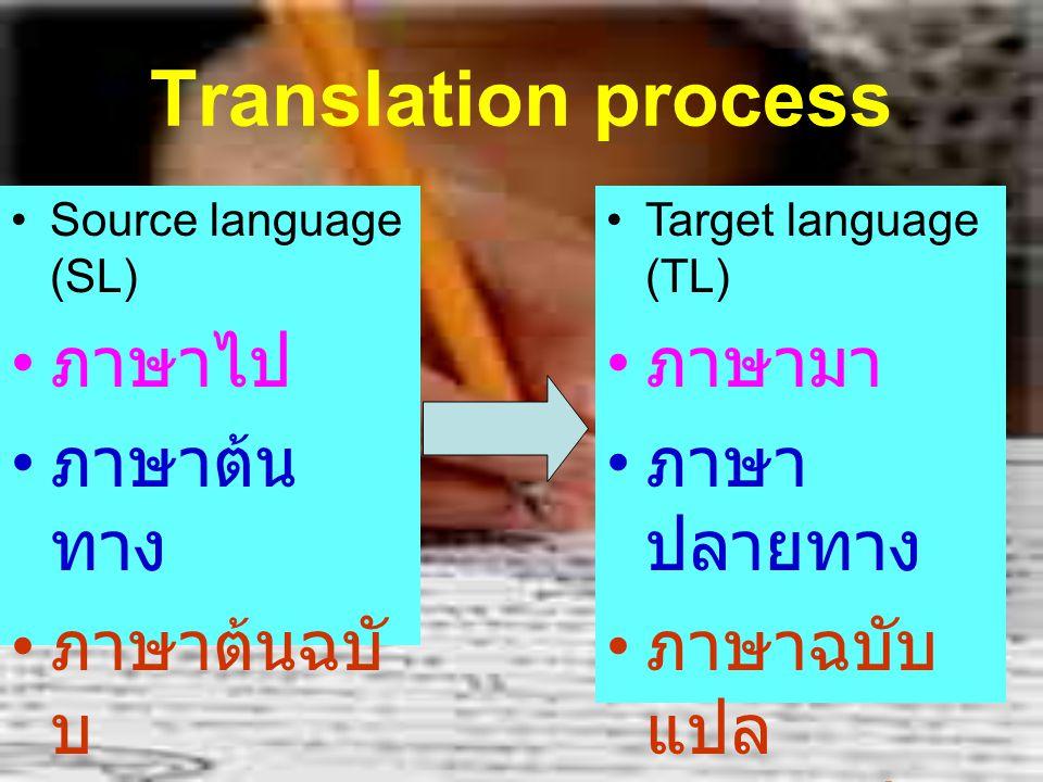 Translation process Source text Target language Decoding Meaning Re-encoding