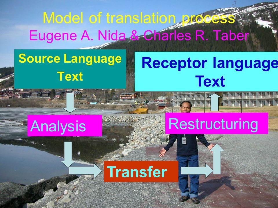 Model of translation process Eugene A. Nida & Charles R. Taber Source Language Text Receptor language Text Analysis Transfer Restructuring