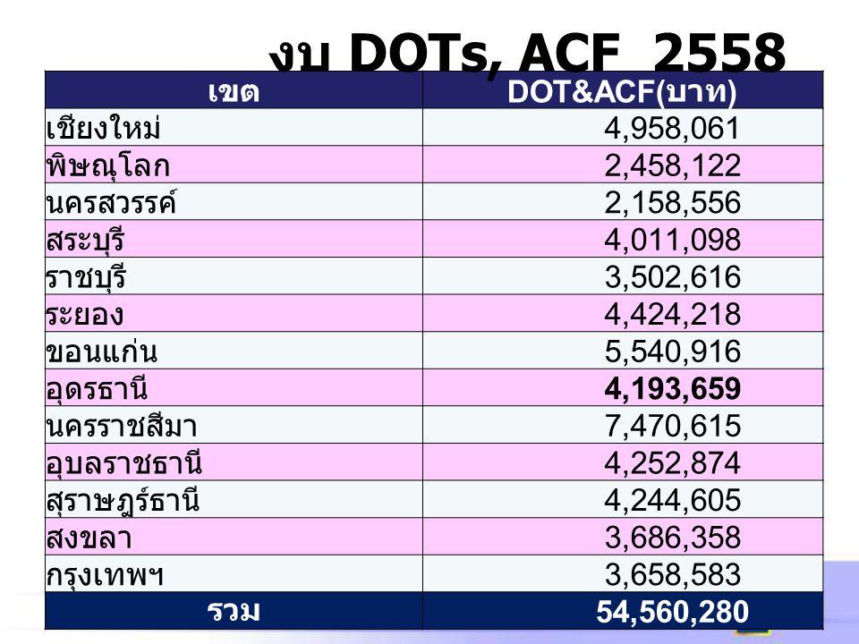 เขต DOT&ACF( บาท ) เชียงใหม่ 4,958,061 พิษณุโลก 2,458,122 นครสวรรค์ 2,158,556 สระบุรี 4,011,098 ราชบุรี 3,502,616 ระยอง 4,424,218 ขอนแก่น 5,540,916 อุ