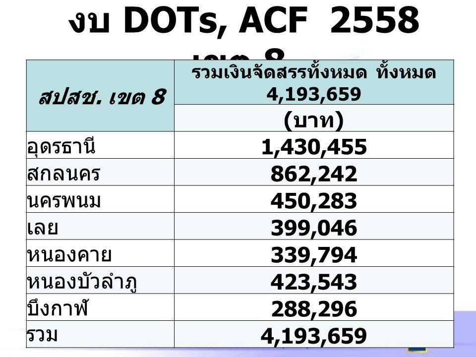 งบ DOTs, ACF 2558 เขต 8 สปสช. เขต 8 รวมเงินจัดสรรทั้งหมด ทั้งหมด 4,193,659 ( บาท ) อุดรธานี 1,430,455 สกลนคร 862,242 นครพนม 450,283 เลย 399,046 หนองคา