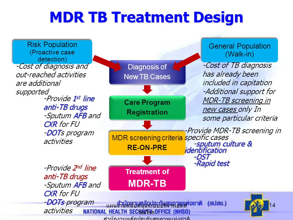 14 Diagnosis of New TB Cases Care Program Registration MDR screening criteria RE-ON-PRE Treatment of MDR-TB Risk Population (Proactive case detection) General Population (Walk-in) MDR TB Treatment Design -Cost of TB diagnosis has already been included in capitation -Additional support for MDR-TB screening in new cases only In some particular criteria -Cost of diagnosis and out-reached activities are additional supported 1 st line anti-TB drugs -Provide 1 st line anti-TB drugs AFB CXR -Sputum AFB and CXR for FU DOT -DOTs program activities -Provide MDR-TB screening in specific cases sputum culture & identification -sputum culture & identification -DST -DST -Rapid test -Rapid test 2 nd line anti-TB drugs -Provide 2 nd line anti-TB drugs AFB CXR -Sputum AFB and CXR for FU DOTs -DOTs program activities แผนงานสนับสนุนระบบบริการเอดส์ วัณโรค สำนักงานหลักประกันสุขภาพแห่งชาติ