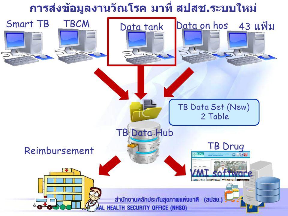 การส่งข้อมูลงานวัณโรค มาที่ สปสช.ระบบใหม่ Smart TBTBCM Data on hos VMI software TB Data Hub TB Data Set (New) 2 Table Data tank 43 แฟ้ม TB Drug Reimbu