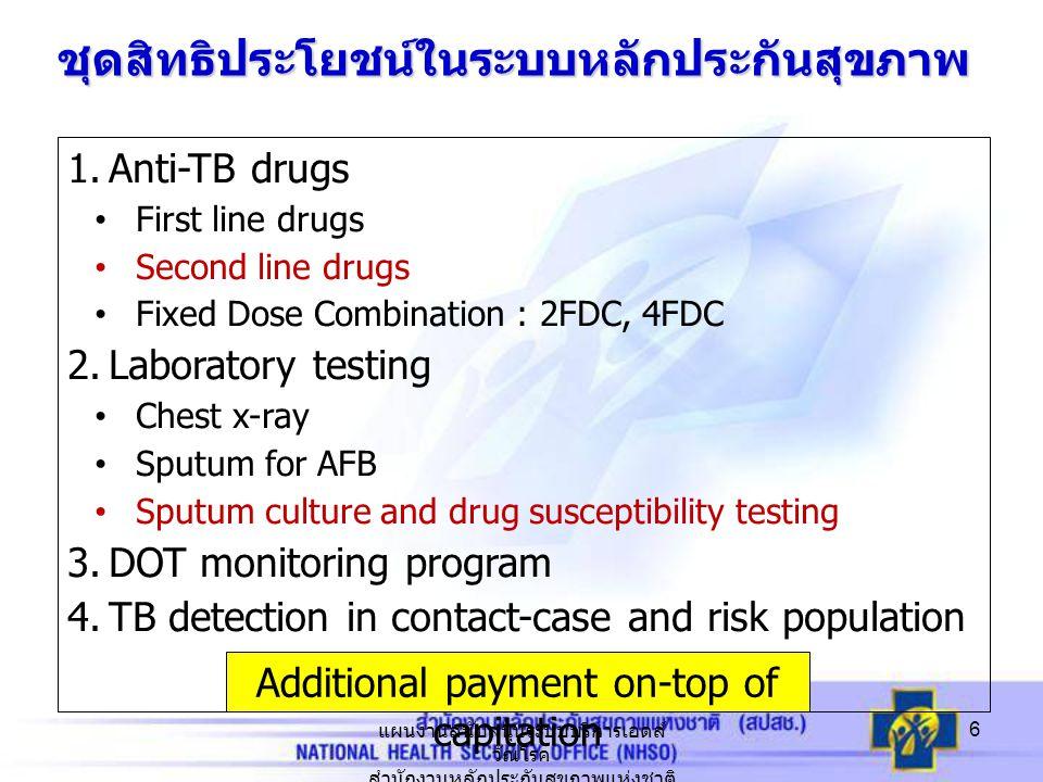ชุดสิทธิประโยชน์ในระบบหลักประกันสุขภาพ 1.Anti-TB drugs First line drugs Second line drugs Fixed Dose Combination : 2FDC, 4FDC 2.Laboratory testing Che