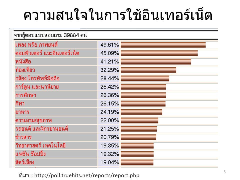 ความสนใจในการใช้อินเทอร์เน็ต ที่มา : http://poll.truehits.net/reports/report.php 3