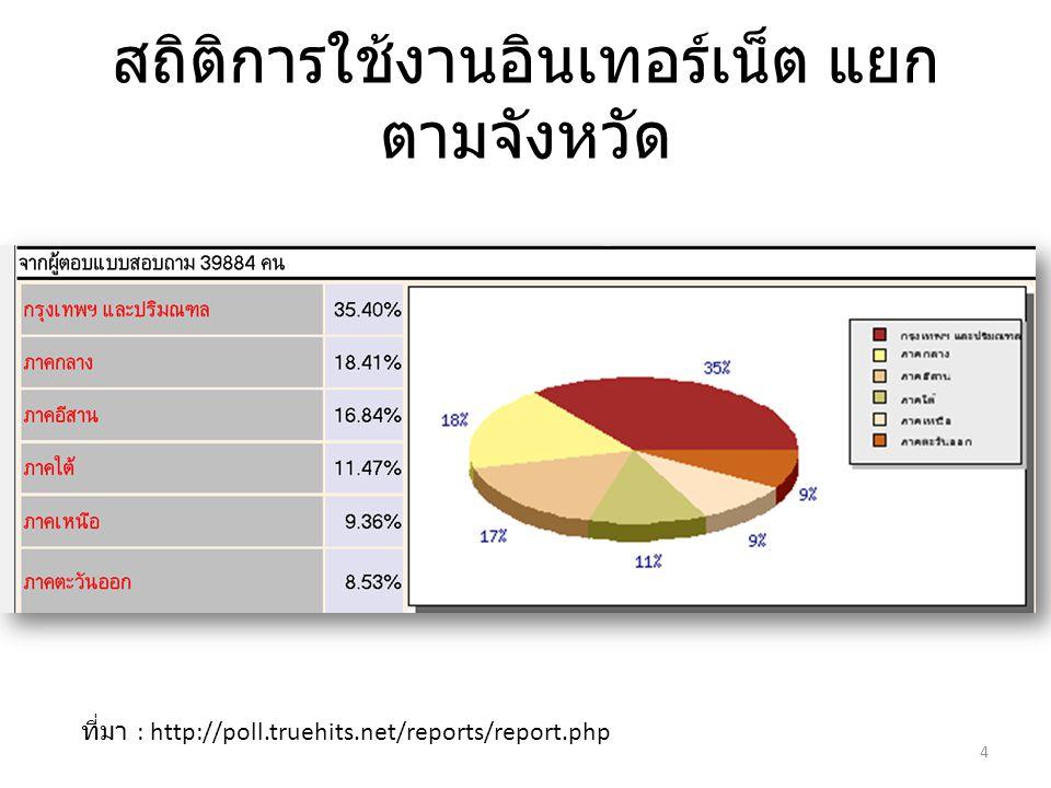 สถิติการใช้งานอินเทอร์เน็ต แยก ตามจังหวัด ที่มา : http://poll.truehits.net/reports/report.php 4